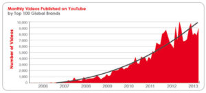 Datos relevantes youtube